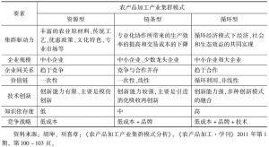 表1-2 不同类型农产品加工产业集群的特点