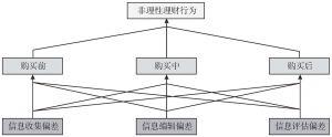 图3-1 商业银行个人理财客户非理性理财行为研究假设