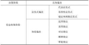 表3-1 各个决策阶段的认知偏差
