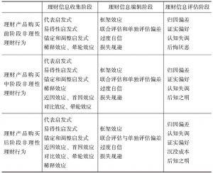 表3-3 商业银行个人理财客户非理性理财行为的认知偏差框架