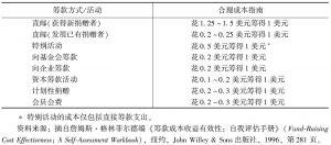 表21-1 各类筹款方式或活动的合理成本