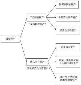 图1-2 广义的国有资产