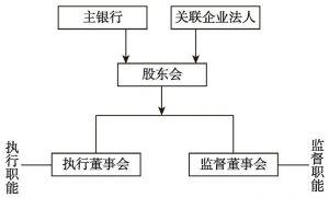 图3-5 日本公司的治理结构
