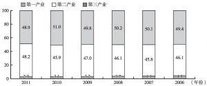 图1 武汉三次产业结构比重