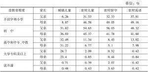 表8 四类儿童的父母受教育程度分布