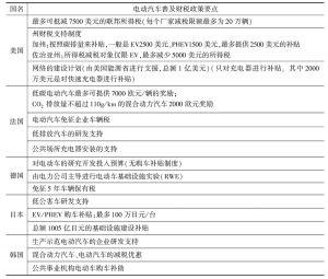 表13 各国电动汽车财税政策比较