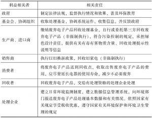 表6-2 废弃电子产品资源化共生网络各利益主体相关责任