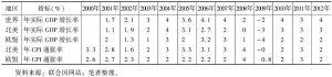 表9-5 联合国对欧美经济发展的预测