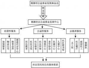 图1 桃源社区治理和服务的组织框架
