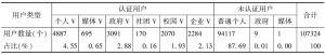 表1 不同类型微博主体数量统计