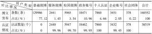 表2 不同类型微博主体传播数量统计