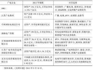 """表8 2013年我国""""文化企业30强""""入选广播电视企业概况"""