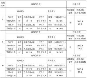 """表3 三家报纸含""""春节""""文本的分布情况"""