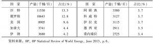 表3 世界石油产量排名前10位国家