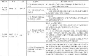 表1 中阿合作论坛文件中涉及环境保护的内容