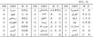 表7 伊朗相关新闻报道关键词