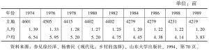 表5-2 1974~1989年冷水沟村土地拥有情况