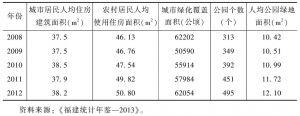 表5 人均住房建筑面积和绿地占有率情况