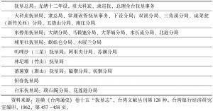 表3-2 台湾抚垦局管辖表