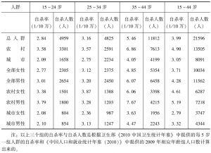 表3-6 2009年中国农村、城市男女生产年龄组的自杀率与自杀人数
