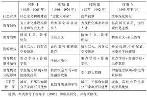 表1-4 不同时期基础教育机会及教育不平等变迁