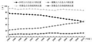 图4-4 城乡人口比重变化与城乡基层自治组织比重的变化