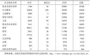 表5-5 2008年社会组织数量(按注册性质和功能交叉分类)