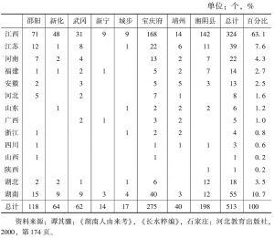 表2-1 湖南外来移民原籍地<superscript>*</superscript>