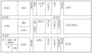图6-5 吴叔在8亩土地上的农业安排