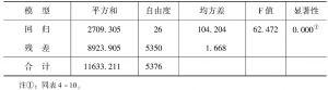 表4-14 交叉持股与公司市场价值模型方差分析