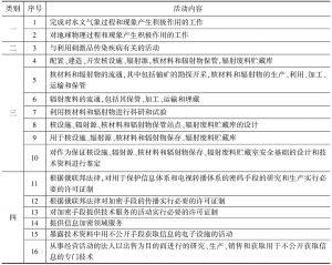 表3-2 俄罗斯限制外资进入的战略性行业清单