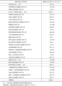 表3-4 战略性天然气田名录<superscript>*</superscript>