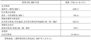 表3-5 战略性铜矿名录