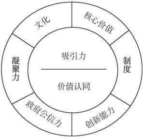图1 区域软实力及其构成