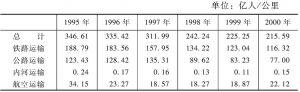 表4-2 1995~2000年客运周转量