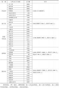 表5-5 万历时桂西土兵数量统计