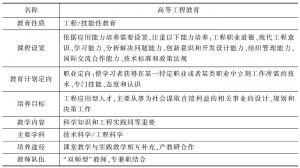 表3-1 高等工程教育的基本属性与特征
