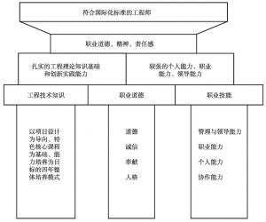 图3-1 EIP-CDIO的培养框架