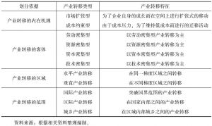 表1-1 产业转移类型及其分类依据和特征