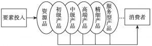图3-4 产业链平面构成的基本模式
