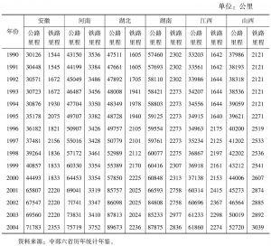 表4-17 1990~2004年中部六省公路及铁路里程数