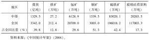表4-36 中部地区主要矿产资源情况