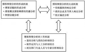 图6-1 博客舆情的分析模型