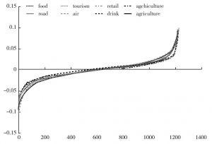 图6-1 各行业收益率分布