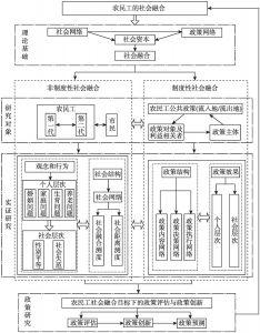 图1-2 课题组现阶段研究框架