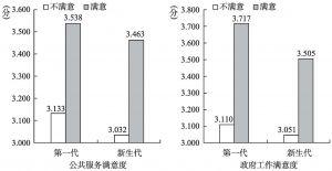 图7-12 农民工政府信任与政策满意度的代次比较