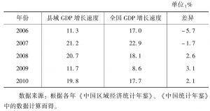 表1-3 县域经济增长速度与全国经济增长速度的比较