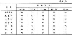 表8-1 OECD各成员国接受过高中教育的人口比例(2001)