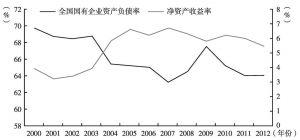 图7-5 2000年以后国有企业赢利能力持续改善