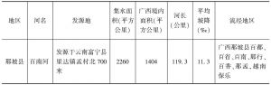 表1-1 广西边境地区的主要国际河流